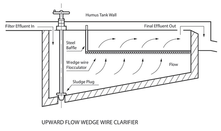 upward flow wedge wire clarifier
